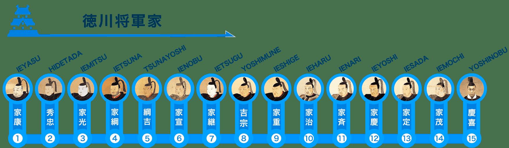 徳川将軍 歴代順番